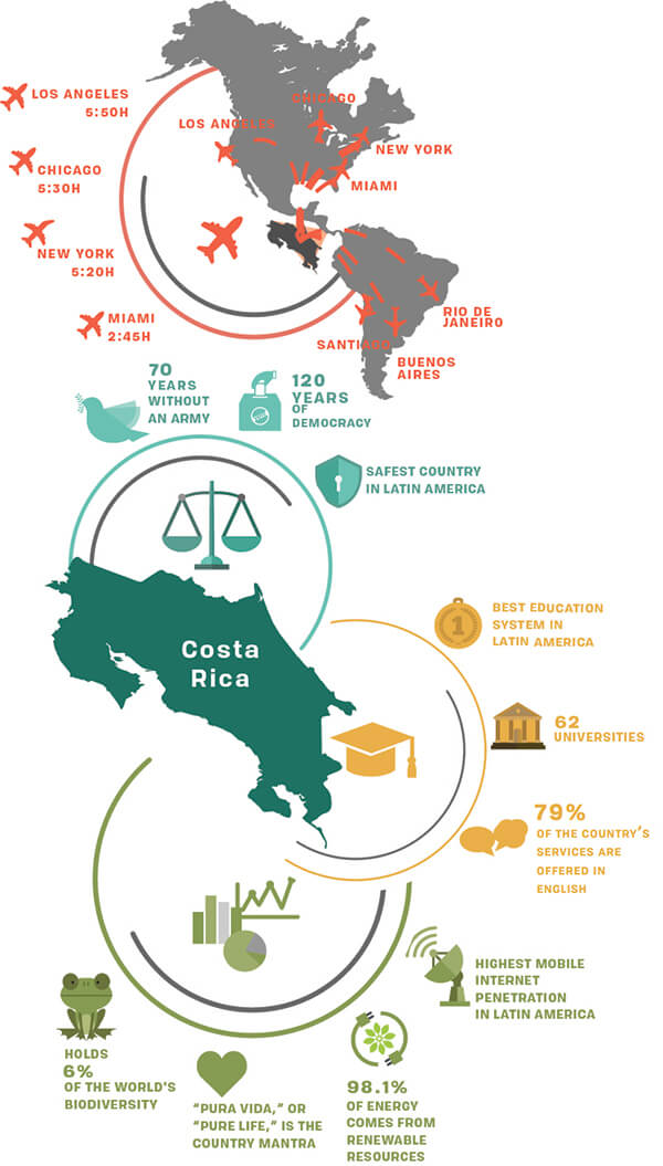 Costa Rica Info Graphic Map