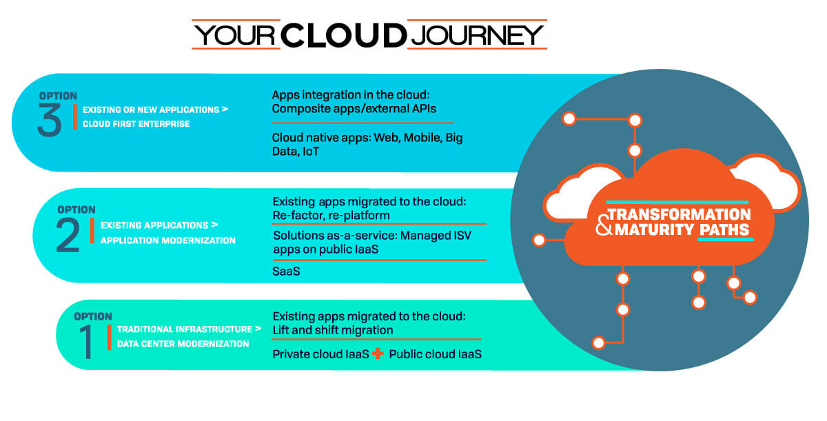 Your Cloud Journey Infographic